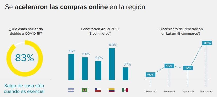 crecimiento-de-compras-online-latam-mercadolibre