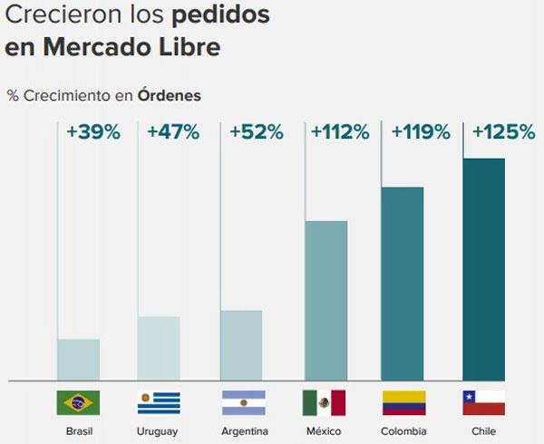 crecimiento-pedidos-por-paises-mercado-libre-2020